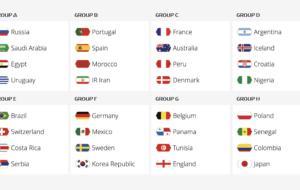 Así quedaron los grupos del Mundial Rusia 2018